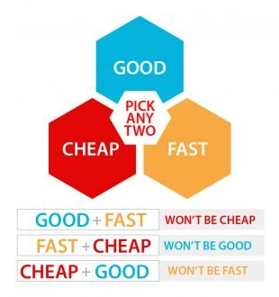 Good Fast Cheap paradigm
